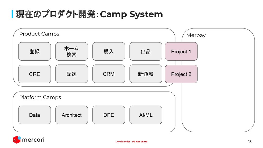 13 Confidential - Do Not Share 現在のプロダクト開発:Camp S...