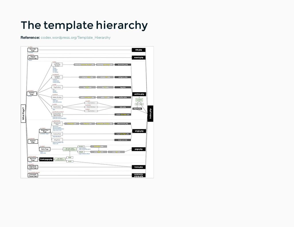 The template hierarchy The template hierarchy R...