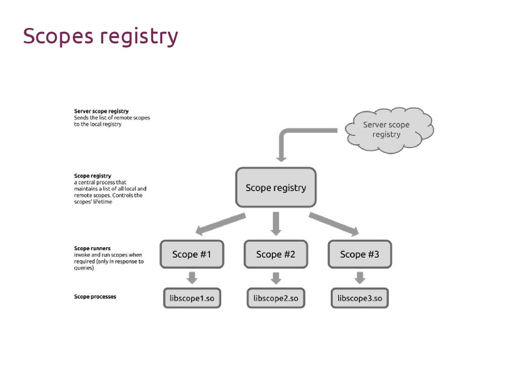 Scopes registry