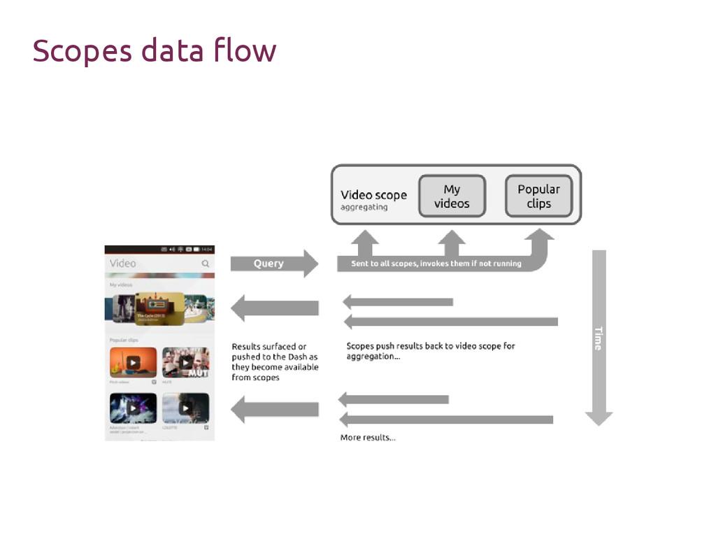 Scopes data flow