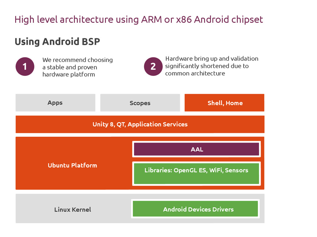 High level architecture using ARM or x86 Androi...