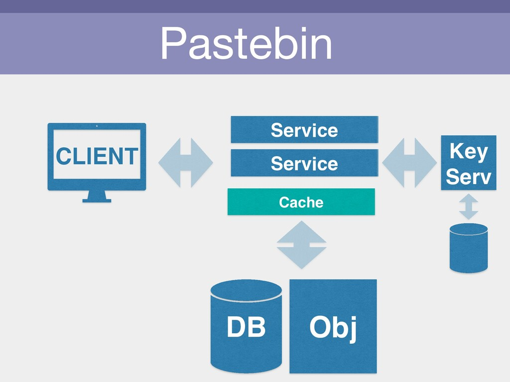 Pastebin CLIENT Obj Cache Service Service DB Ke...