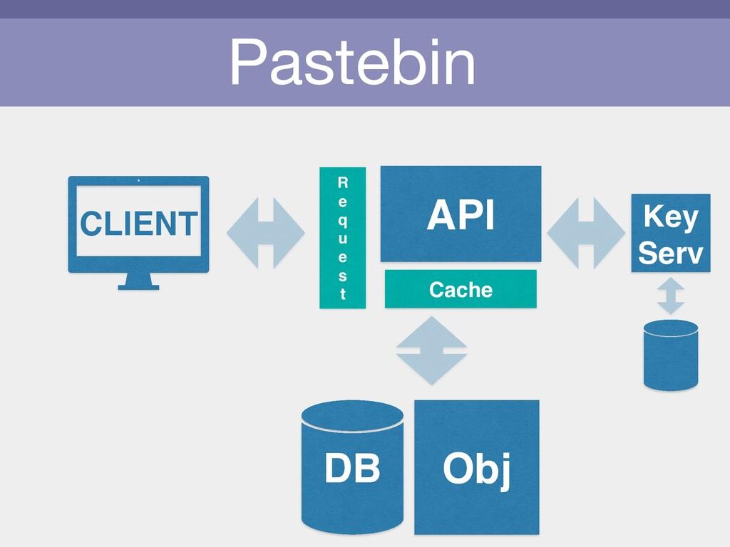 Pastebin CLIENT API Obj Cache R e q u e s t DB ...