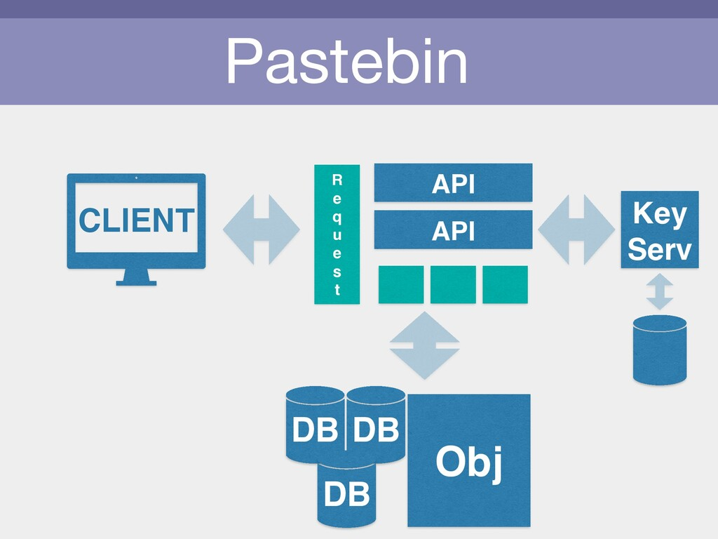 Pastebin CLIENT API Obj R e q u e s t API DB DB...