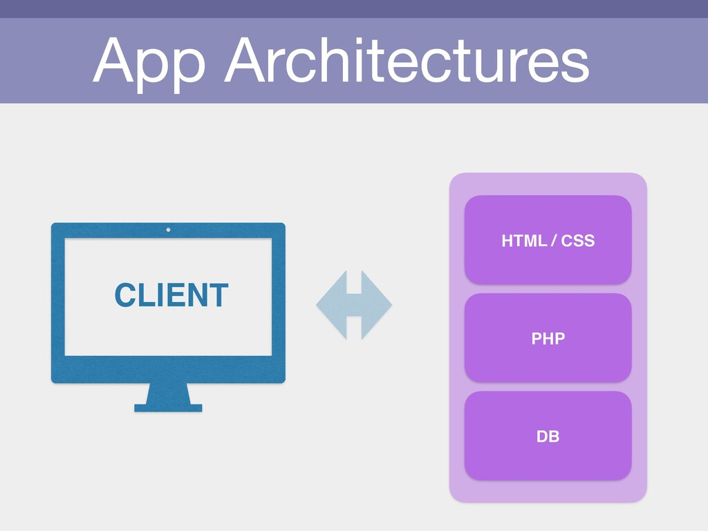 App Architectures HTML / CSS PHP DB CLIENT