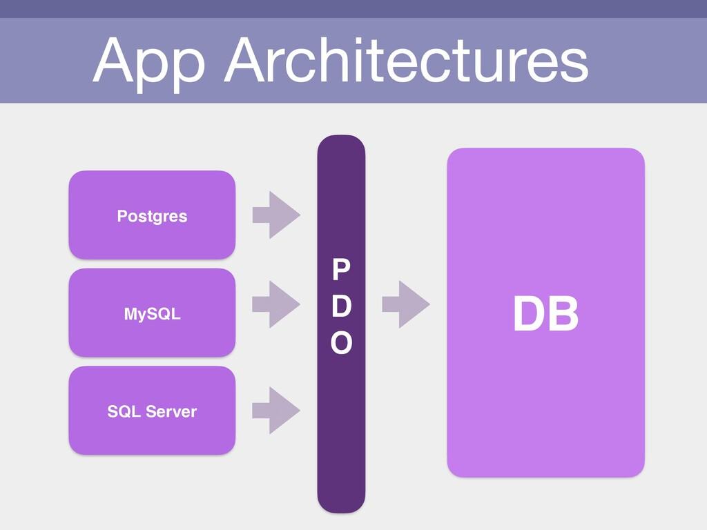App Architectures DB Postgres MySQL SQL Server ...