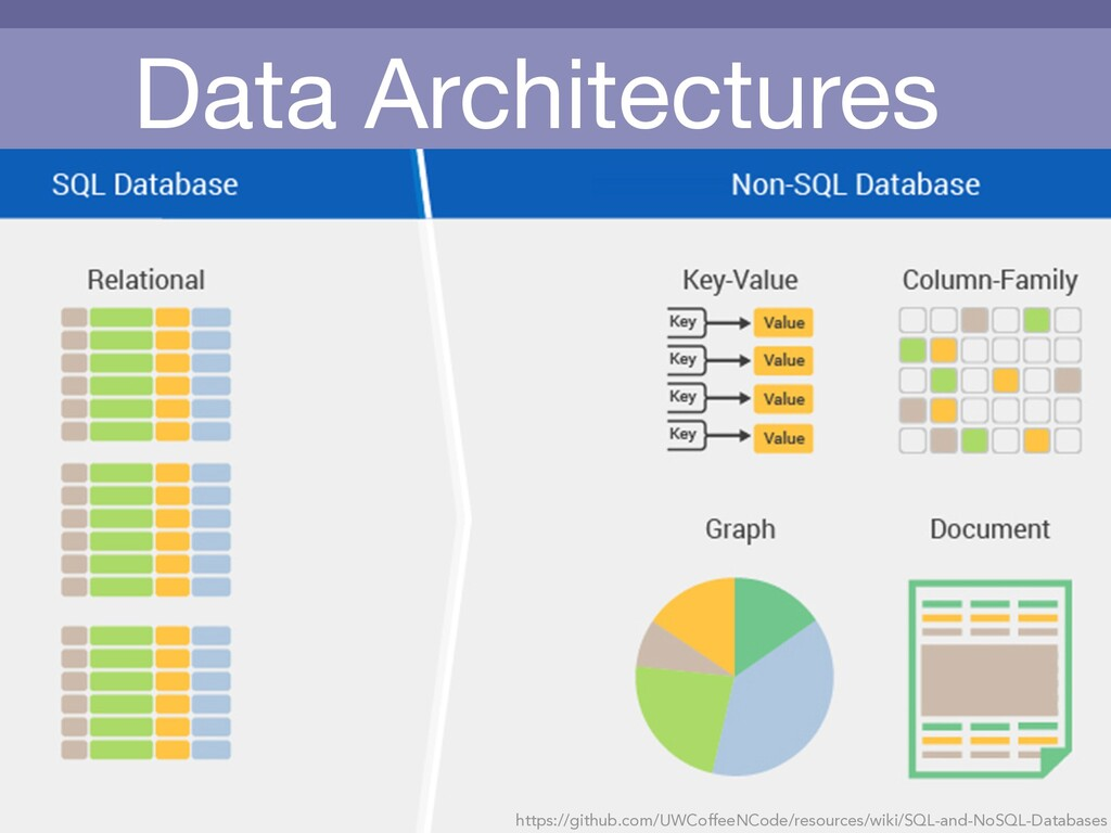 Data Architectures https://github.com/UWCoffeeN...