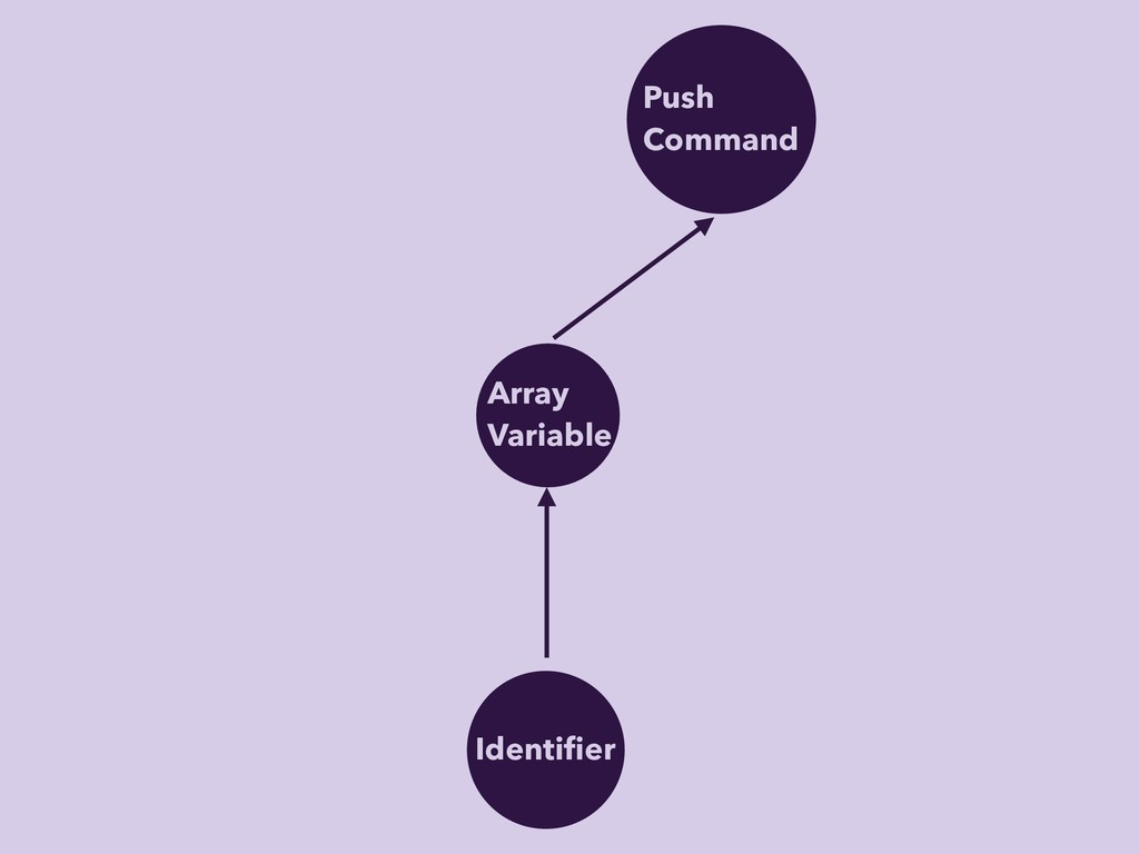 Push Command Identifier Array Variable