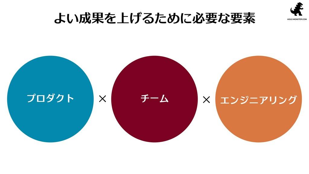 よい成果を上げるために必要な要素 プロダクト チーム エンジニアリング × ×