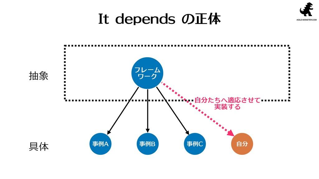 抽象 具体 フレーム ワーク 事例A 事例B 事例C 自分 It depends の正体 自...