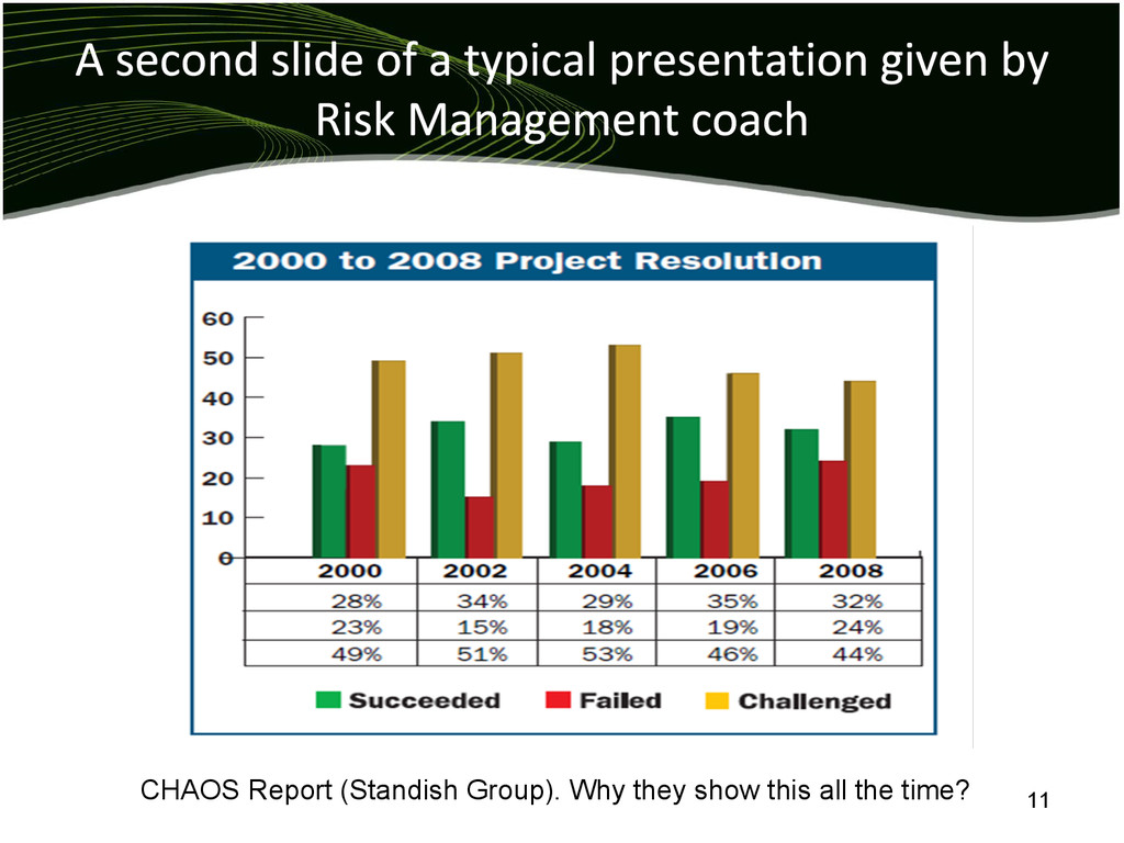 CHAOS Report (Standish Group). Why they show th...