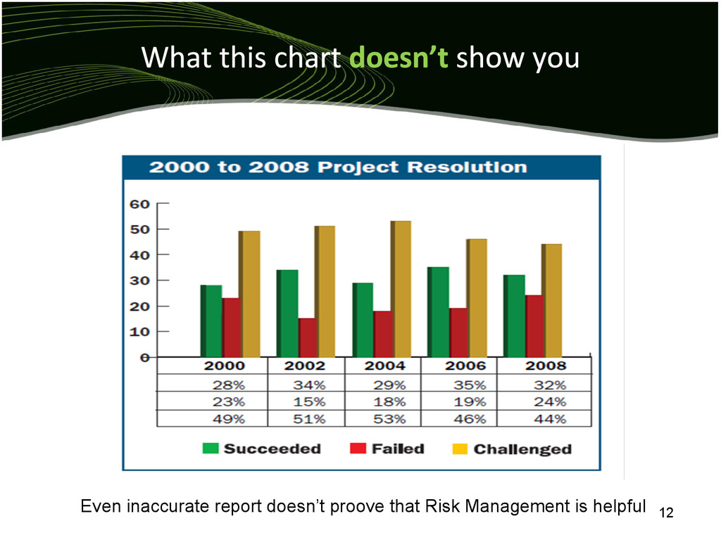 Even inaccurate report doesn't proove that Risk...