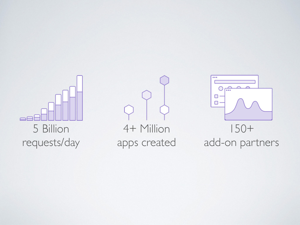 5 Billion requests/day 4+ Million apps created ...