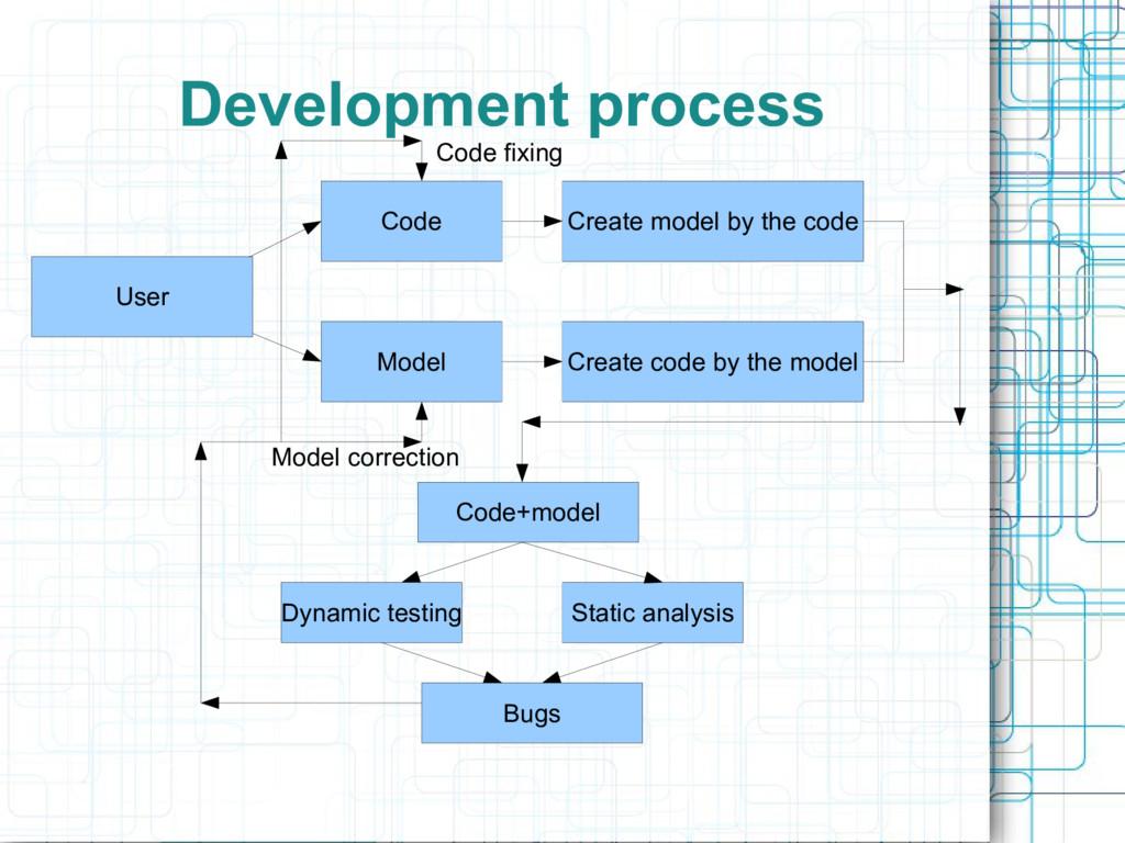 Development process User Code Model Create mode...