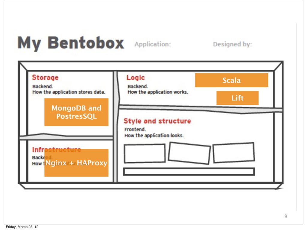9 MongoDB and PostresSQL Nginx + HAProxy Lift S...