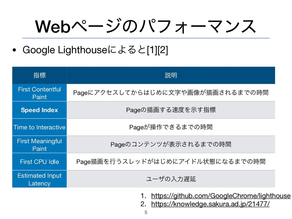 WebϖʔδͷύϑΥʔϚϯε • Google LighthouseʹΑΔͱ[1][2] 5 ...
