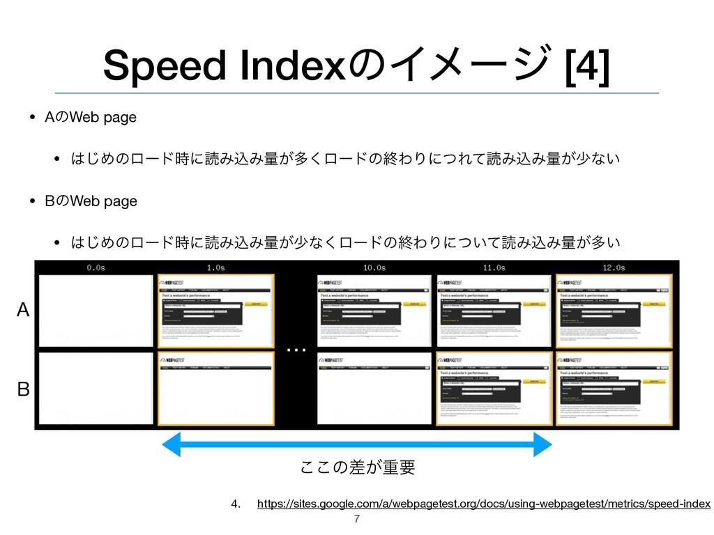 Speed IndexͷΠϝʔδ [4] • AͷWeb page  • ͡Ίͷϩʔυʹಡ...
