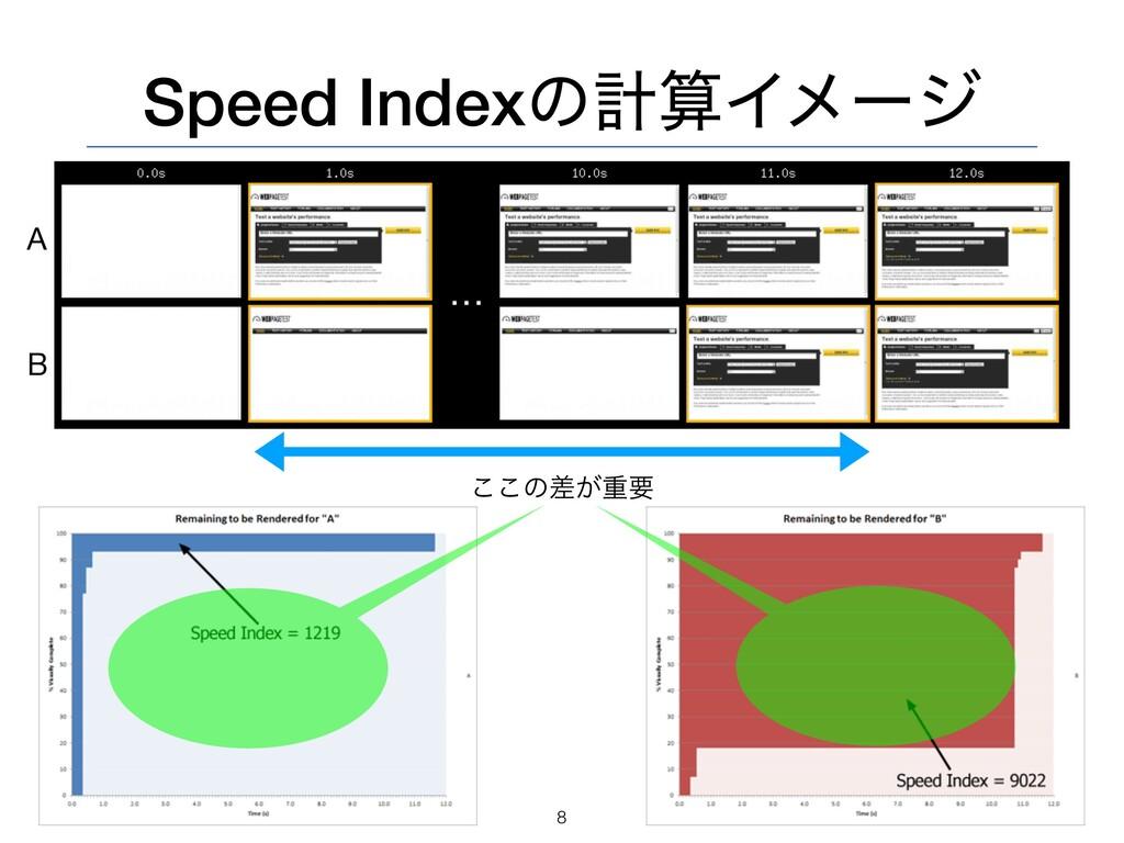 Speed IndexͷܭΠϝʔδ 8 A B ͜͜ͷ͕ࠩॏཁ