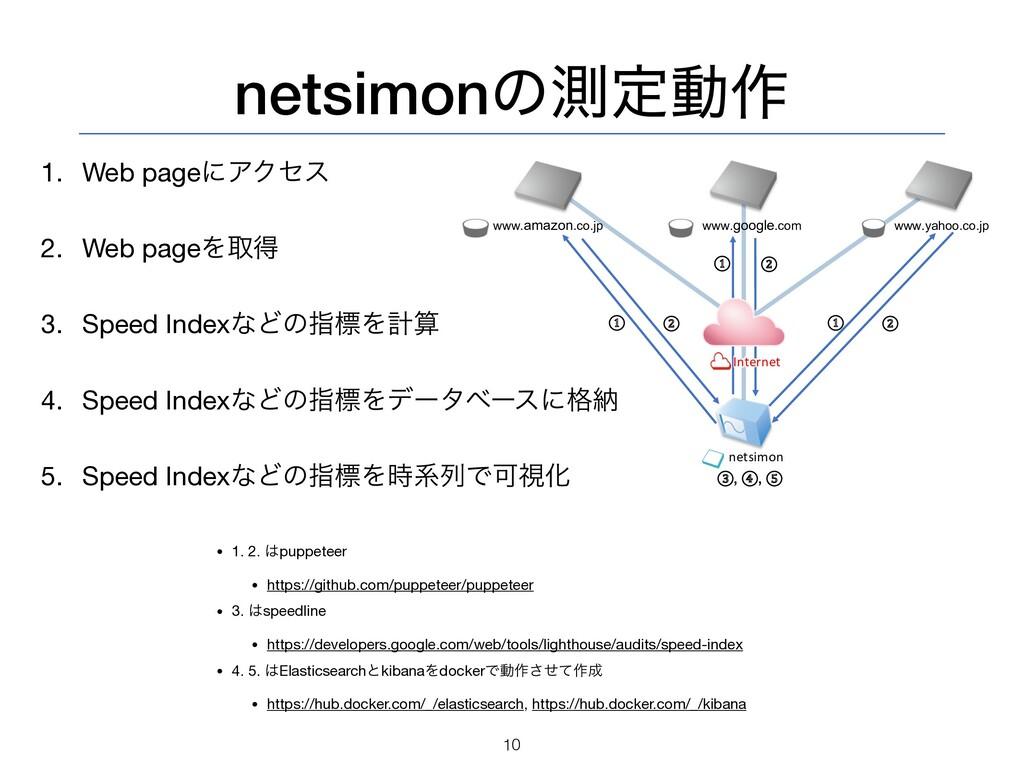 netsimonͷଌఆಈ࡞ 10 netsimon Internet www.google.c...