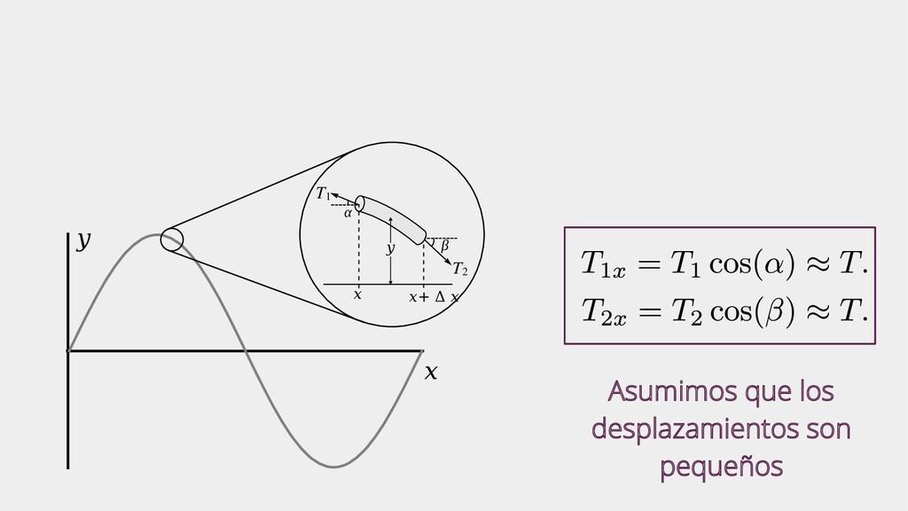 x y T1 T2 x x+ Δ x α β y Asumimos que los despl...