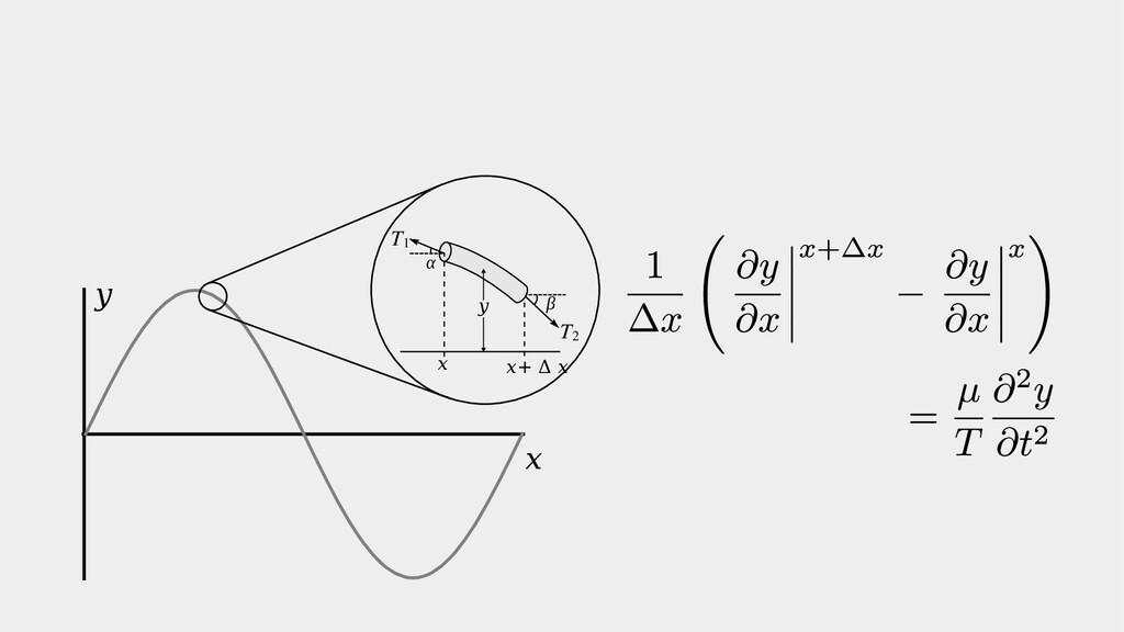 x y T1 T2 x x+ Δ x α β y
