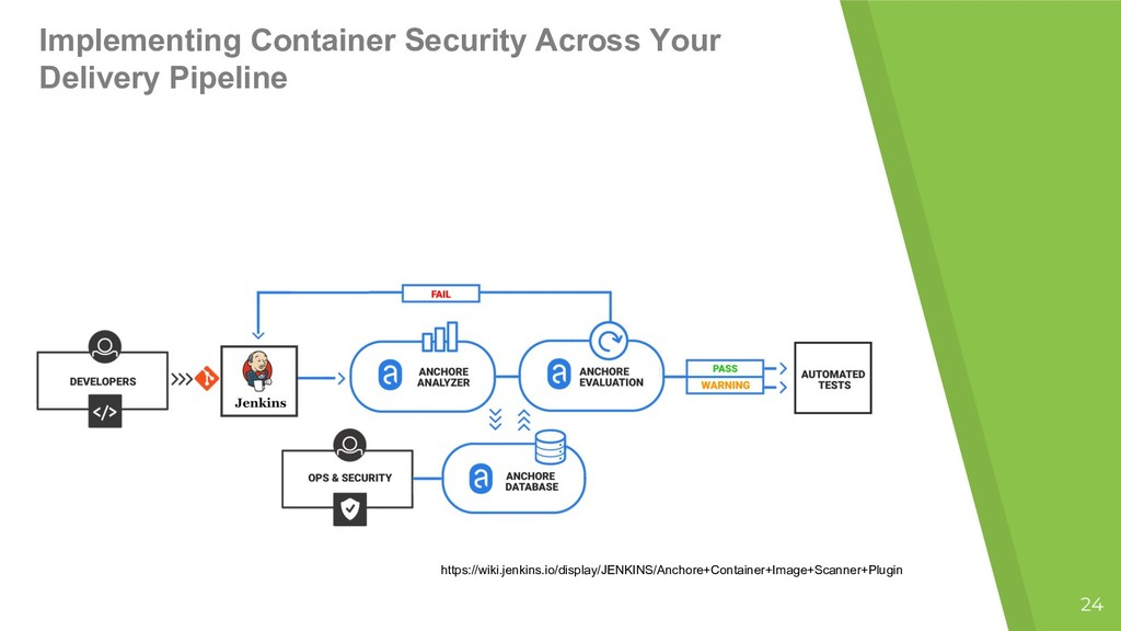 24 Implementing Container Security Across Your ...