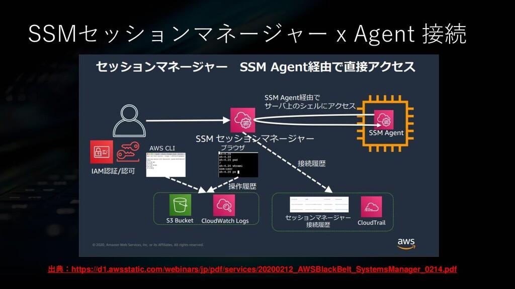 SSMセッションマネージャー x Agent 接続 出典:https://d1.awsstat...