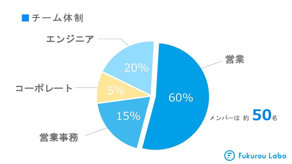 ■チーム体制 60% 20% 15% 営業 営業事務 エンジニア コーポレート メンバーは 約...