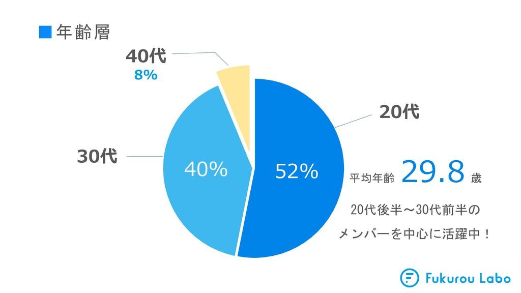 ■年齢層 52% 40% 30代 20代 40代 8% 平均年齢 29.8 歳 20代後半~3...