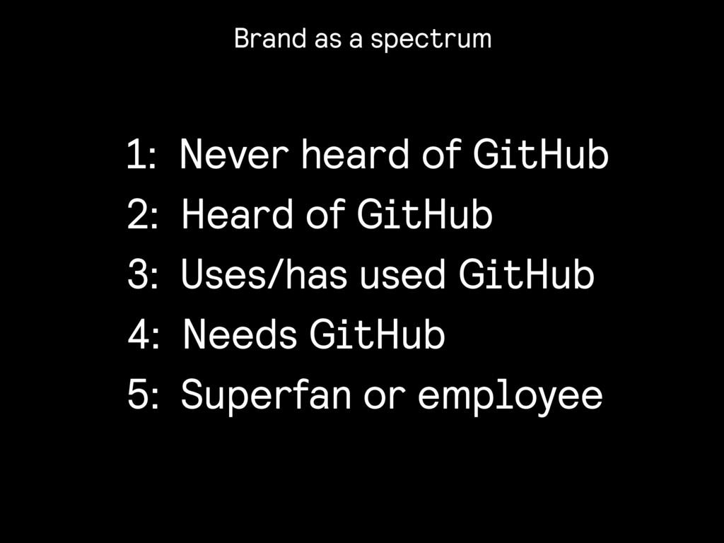 1: Never heard of GitHub 2: Heard of GitHub 3: ...