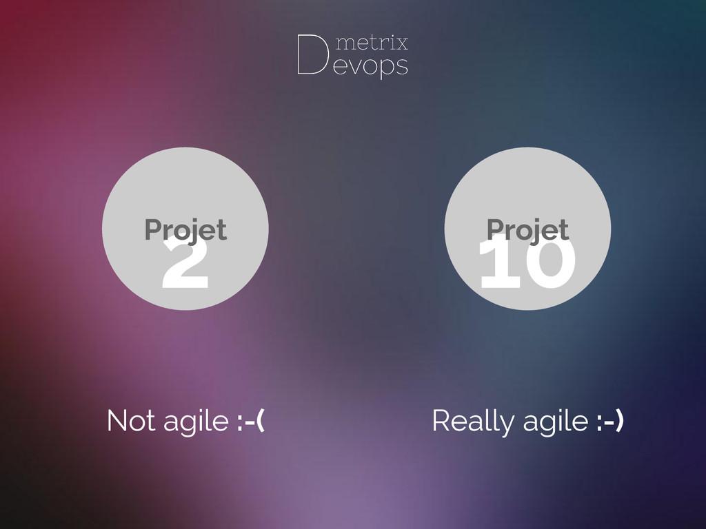 Not agile :-( Really agile :-) 10 Projet 2 Proj...