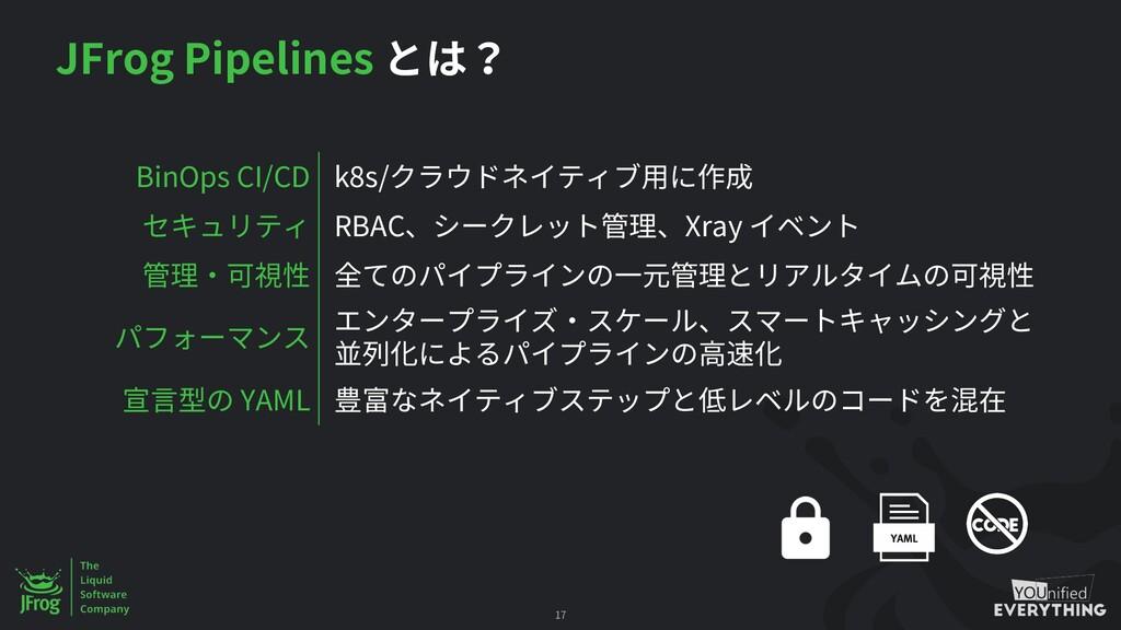 JFrog Pipelines 17 BinOps CI/CD k8s/ RBAC Xray ...