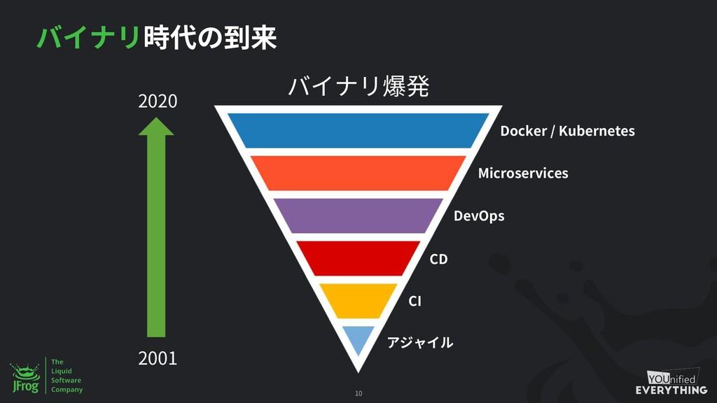 Docker / Kubernetes Microservices DevOps CD CI ...