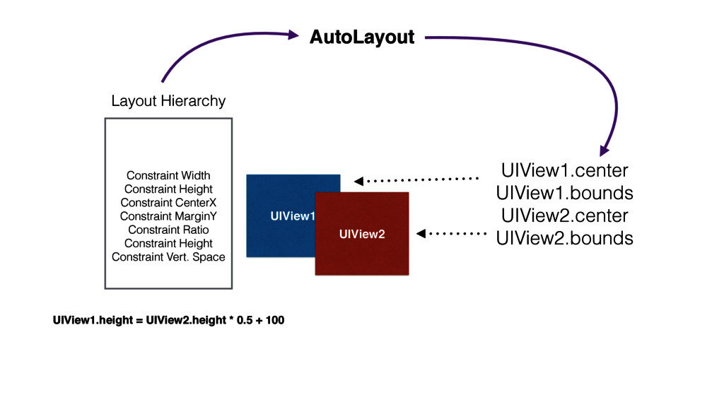 AutoLayout UIView1 UIView2 Constraint Width Con...