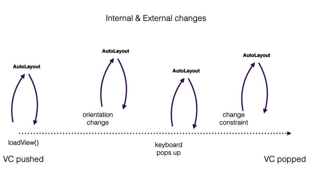 AutoLayout VC pushed VC popped orientation cha...