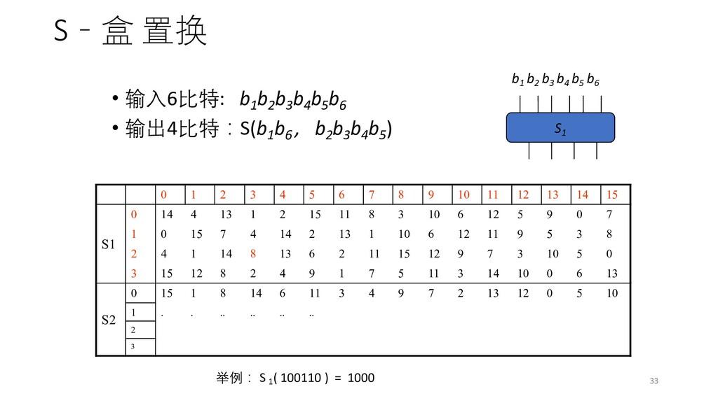 S-盒 置换 • 输入6比特: b1 b2 b3 b4 b5 b6 • 输出4比特:S(b1 ...
