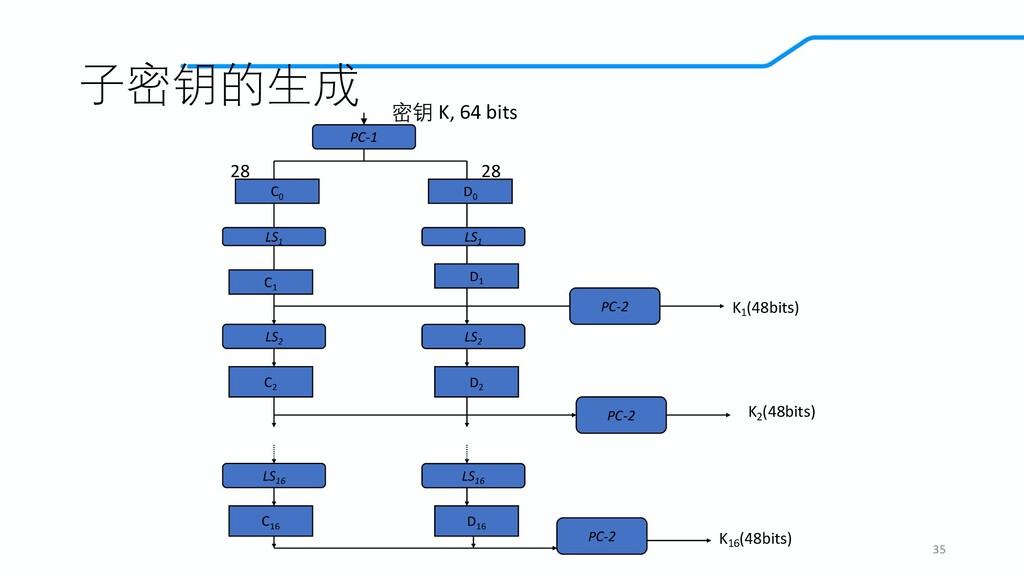 子密钥的生成 35 PC-1 C0 D0 LS1 LS1 C1 D1 LS2 LS2 C2 D...