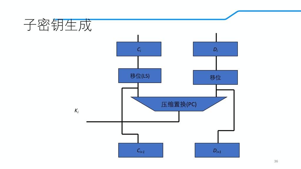 子密钥生成 36 Ci Di 移位(LS) 移位 压缩置换(PC) Ci+1 Di+1 Ki
