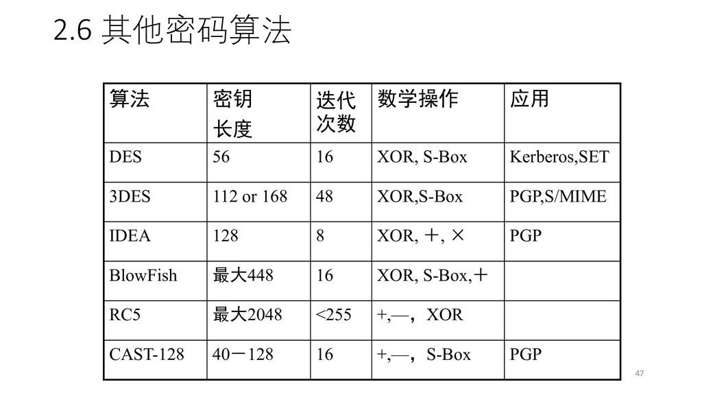 2.6 其他密码算法 算法 密钥 长度 迭代 次数 数学操作 应用 DES 56 16 XOR...