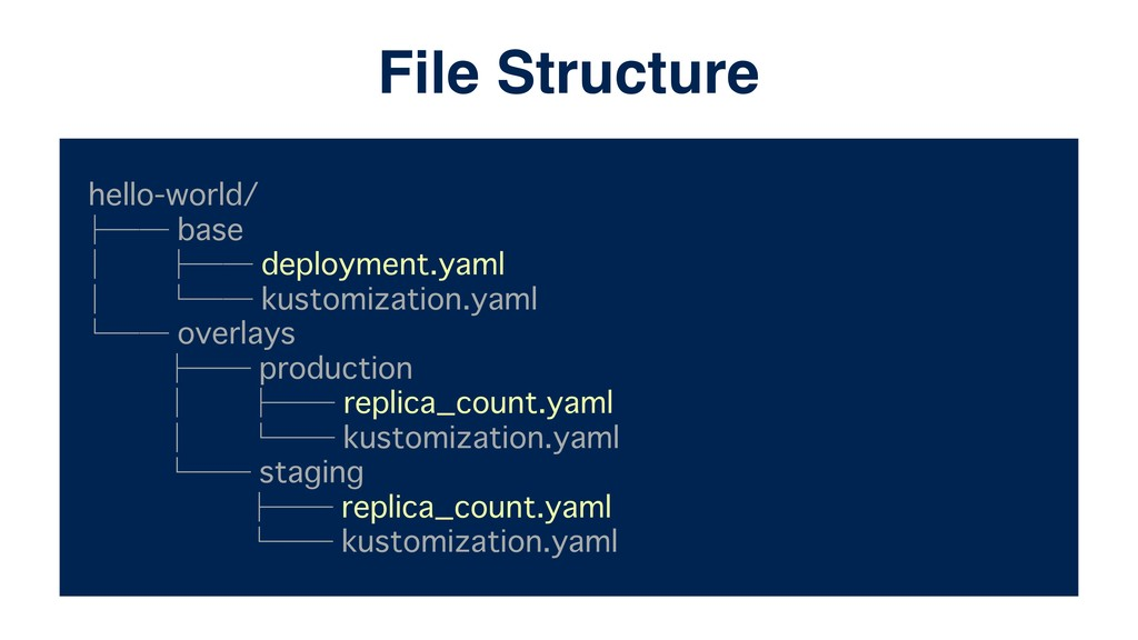 hello-world/ ├── base │ ├── deployment.yaml │ └...