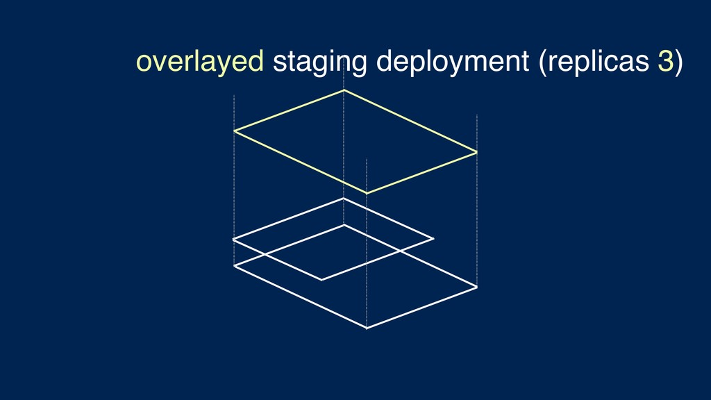 overlayed staging deployment (replicas 3)