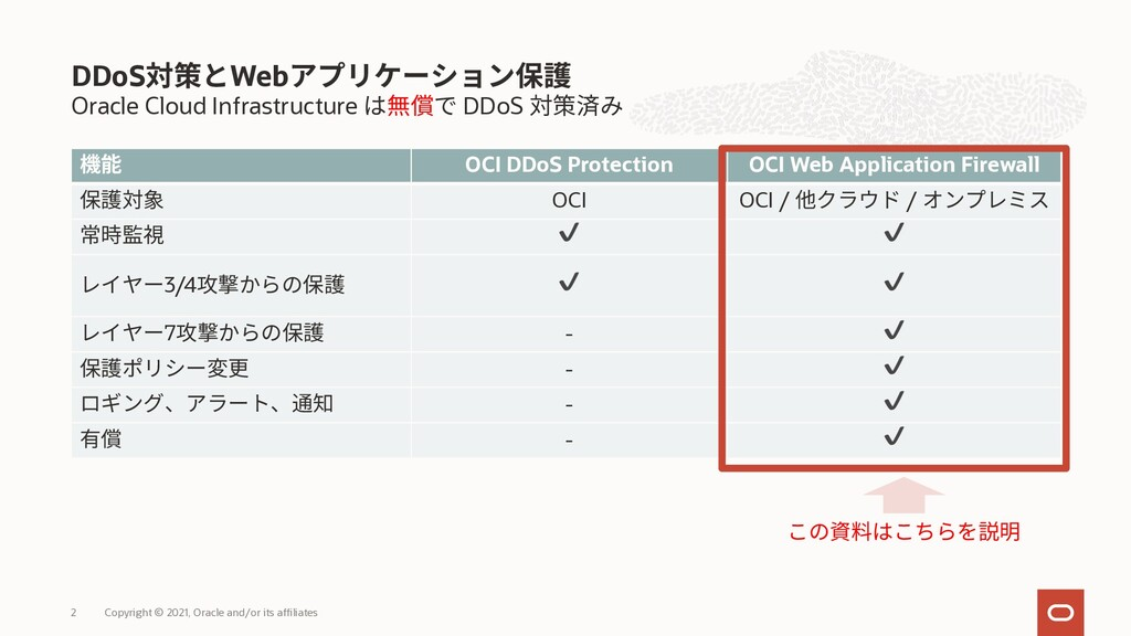 Oracle Cloud Infrastructure DDoS OCI DDoS Prote...