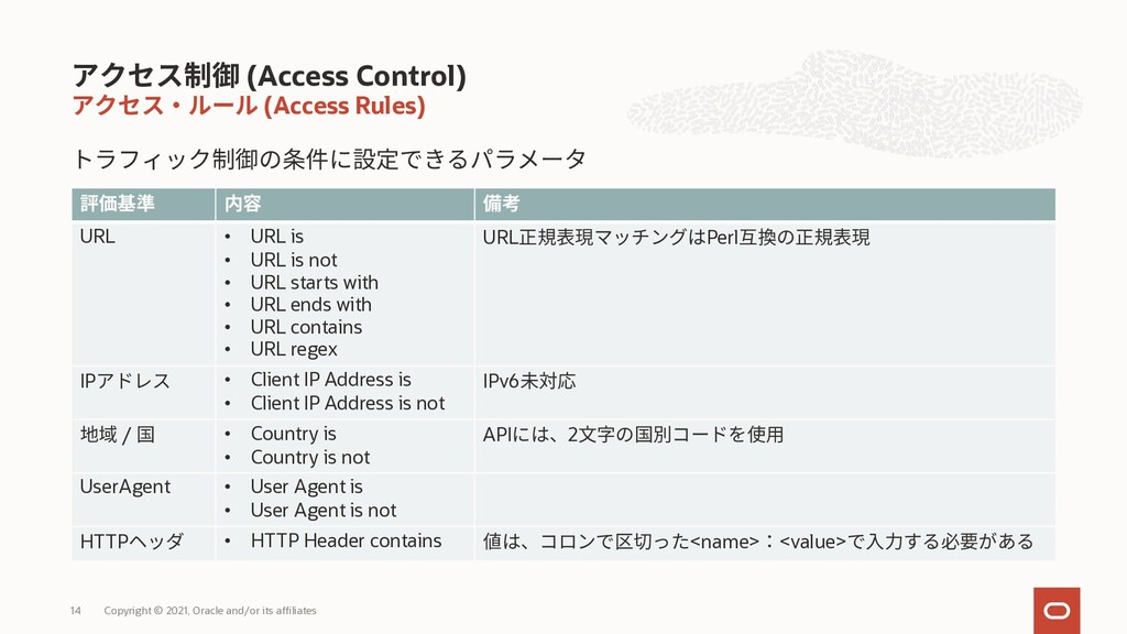 (Access Rules) (Access Control) Copyright © 202...