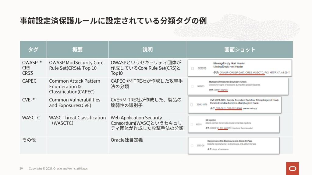 OWASP-* CRS CRS3 OWASP ModSecurity Core Rule Se...