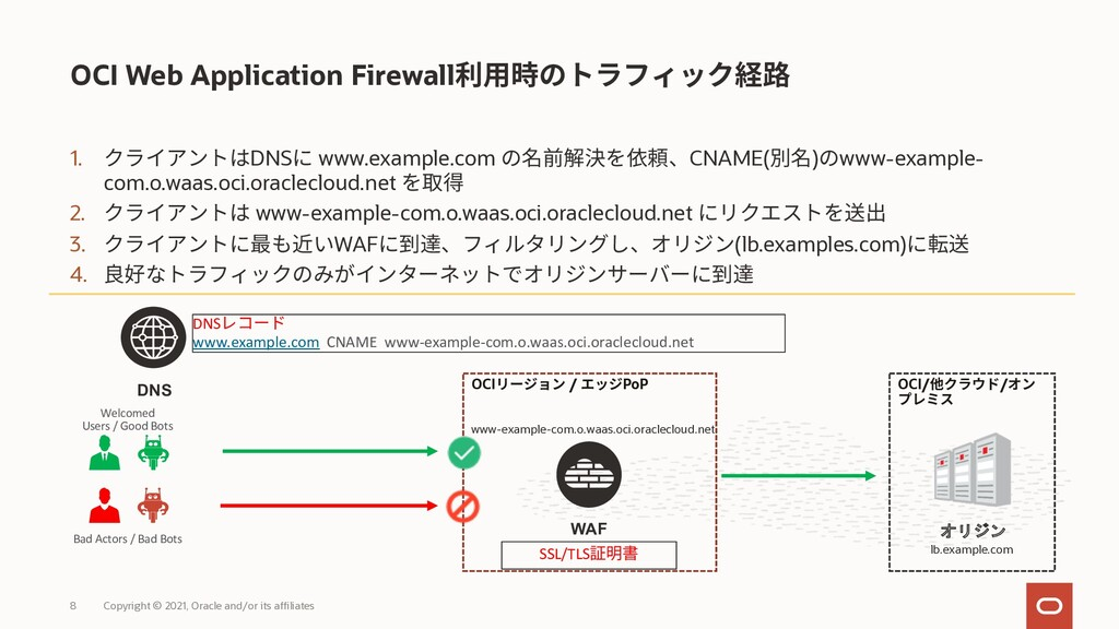 1. DNS www.example.com CNAME( ) www-example- co...