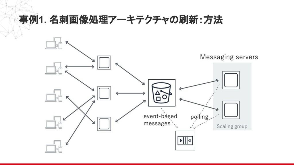 事例1. 名刺画像処理アーキテクチャの刷新:方法