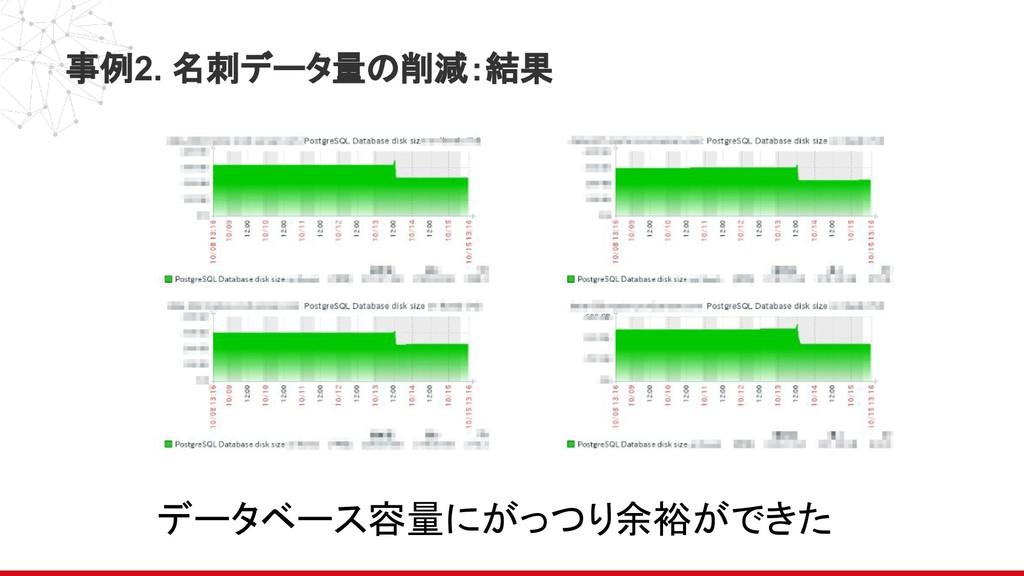 事例2. 名刺データ量の削減:結果 データベース容量にがっつり余裕ができた