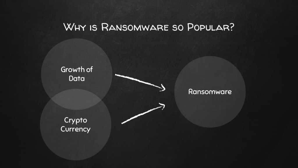 Why is Ransomware so Popular? Growth of Data Cr...