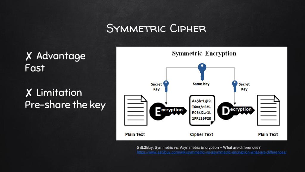 Symmetric Cipher ✘ Advantage Fast ✘ Limitation ...