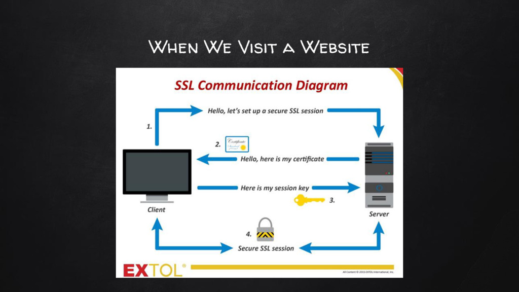 When We Visit a Website